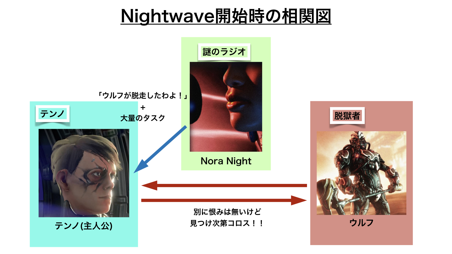 nightwave_start_relation